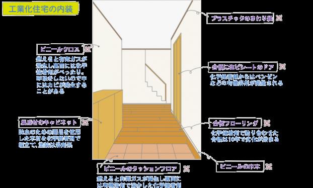 工業化住宅の内装