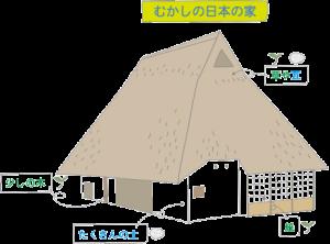 むかしの日本の家