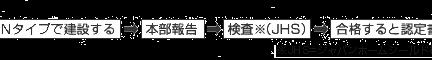 pro_nintei-process1